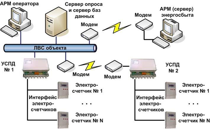 Типовая схема АСКУЭ приведена