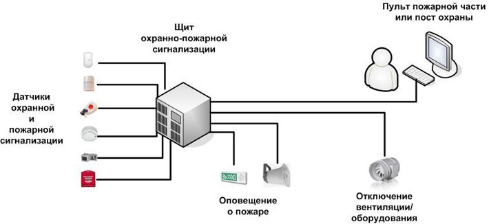 Схема установки охранной с